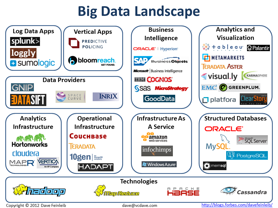 Dave Feinleib on The Big Data Landscape | What's The Big Data?