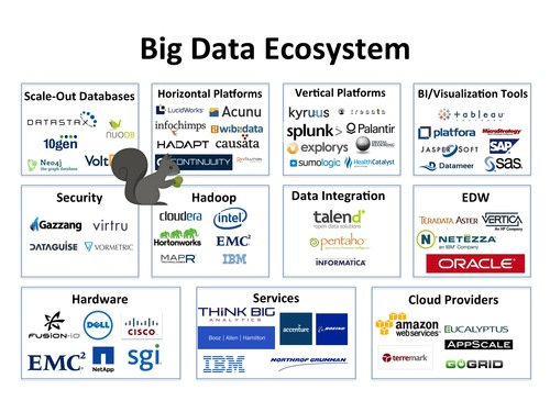 The Big Data Landscape Per Sqrrl What S The Big Data