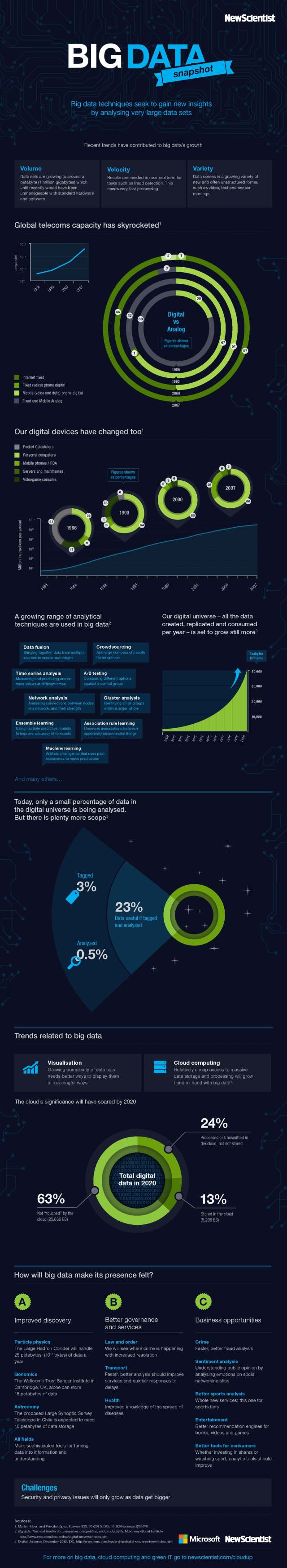 Bigdata_newscientist-infographic