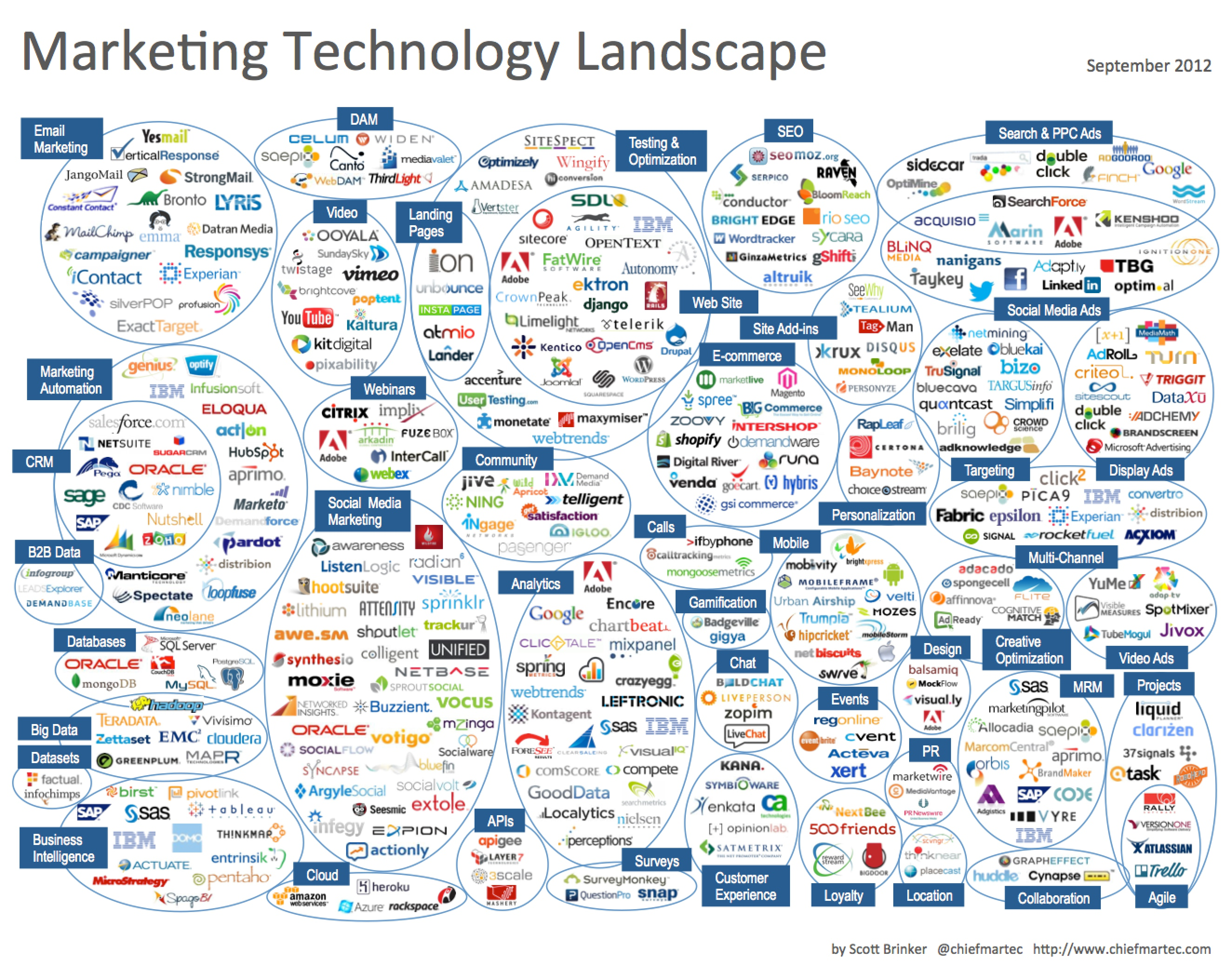 marketing_technology_landscape_2012.jpg