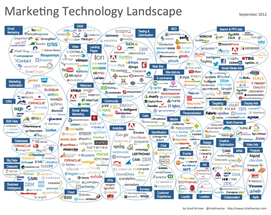 marketing_technology_landscape_2012