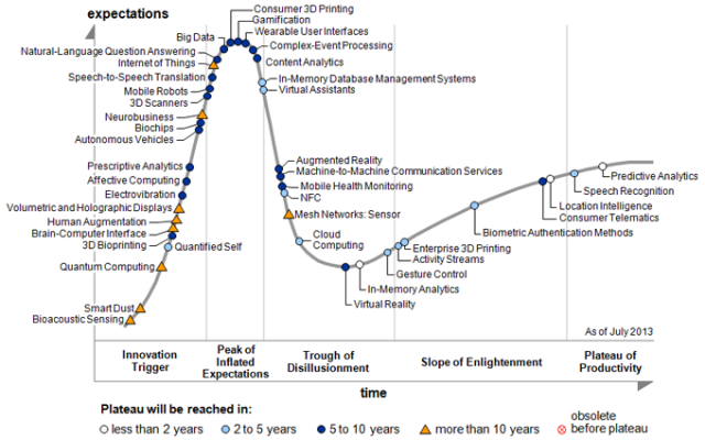 gartner_hype-cycle-EmergingTechnologies2013