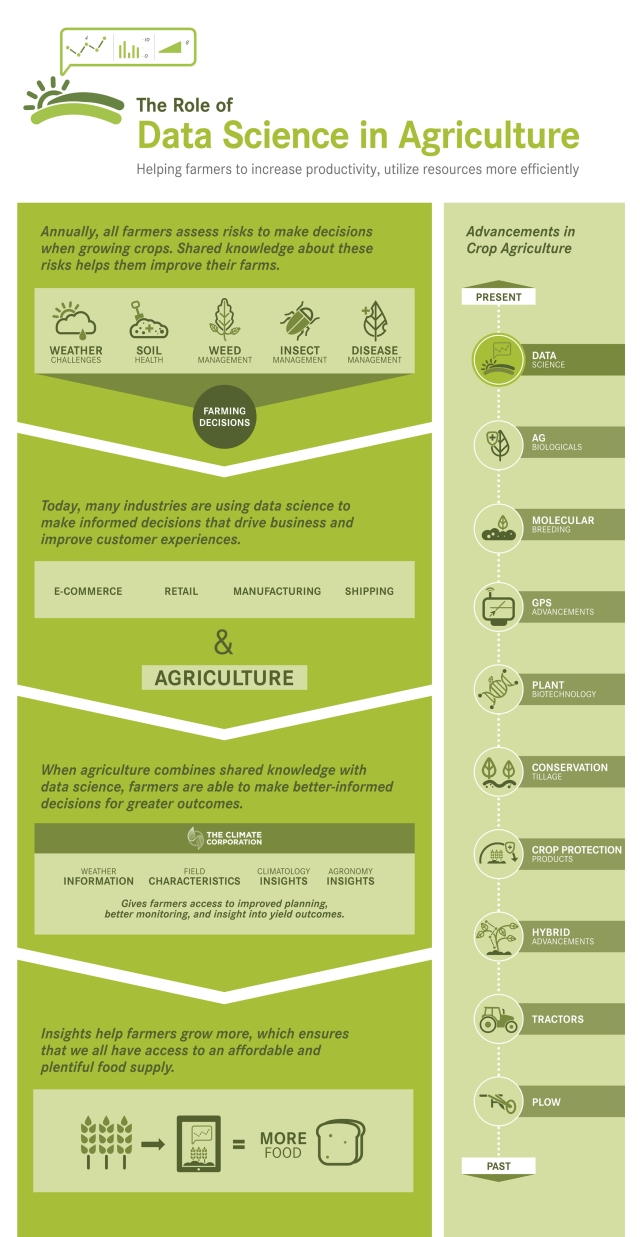 Data_Science_in_Agriculture
