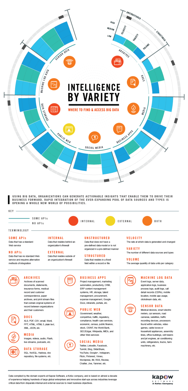 Sources And Types Of Big Data Infographic What S The