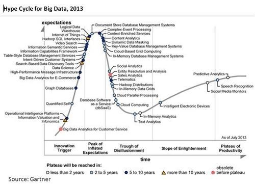 BigData_Gartner-Hype-Cycle2013