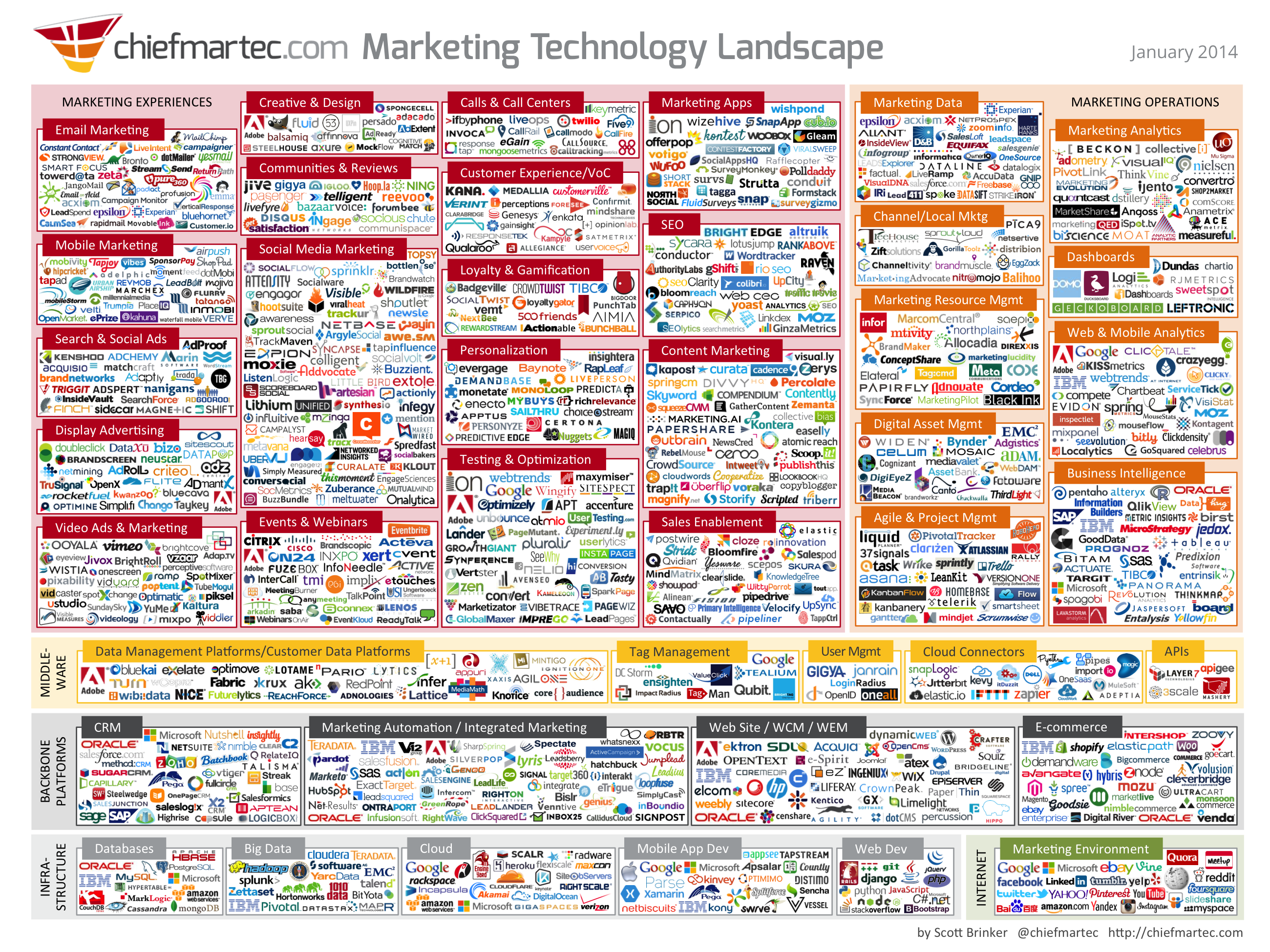 ... in the New Marketing Technology Landscape | What's The Big Data
