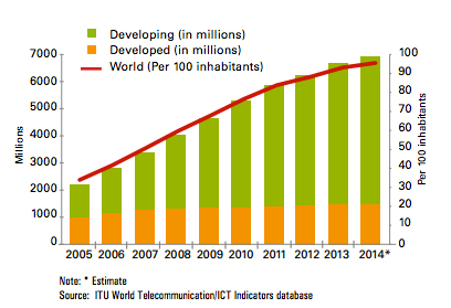 96 Of World Population On Mobile And 40 On Internet By End Of 2014