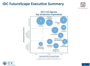 IDC-Futurescape_CIO2014