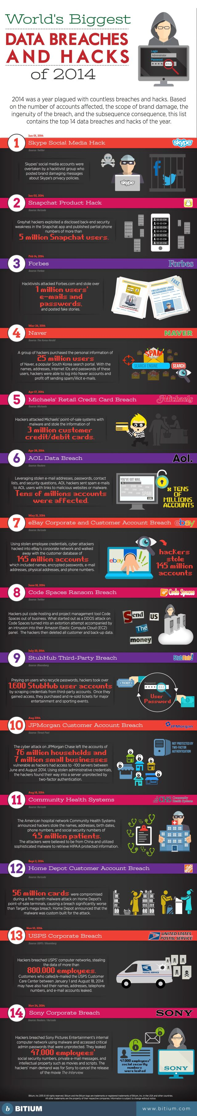Biggest Data Breaches in 2014 (Infographic) | What's The Big Data?