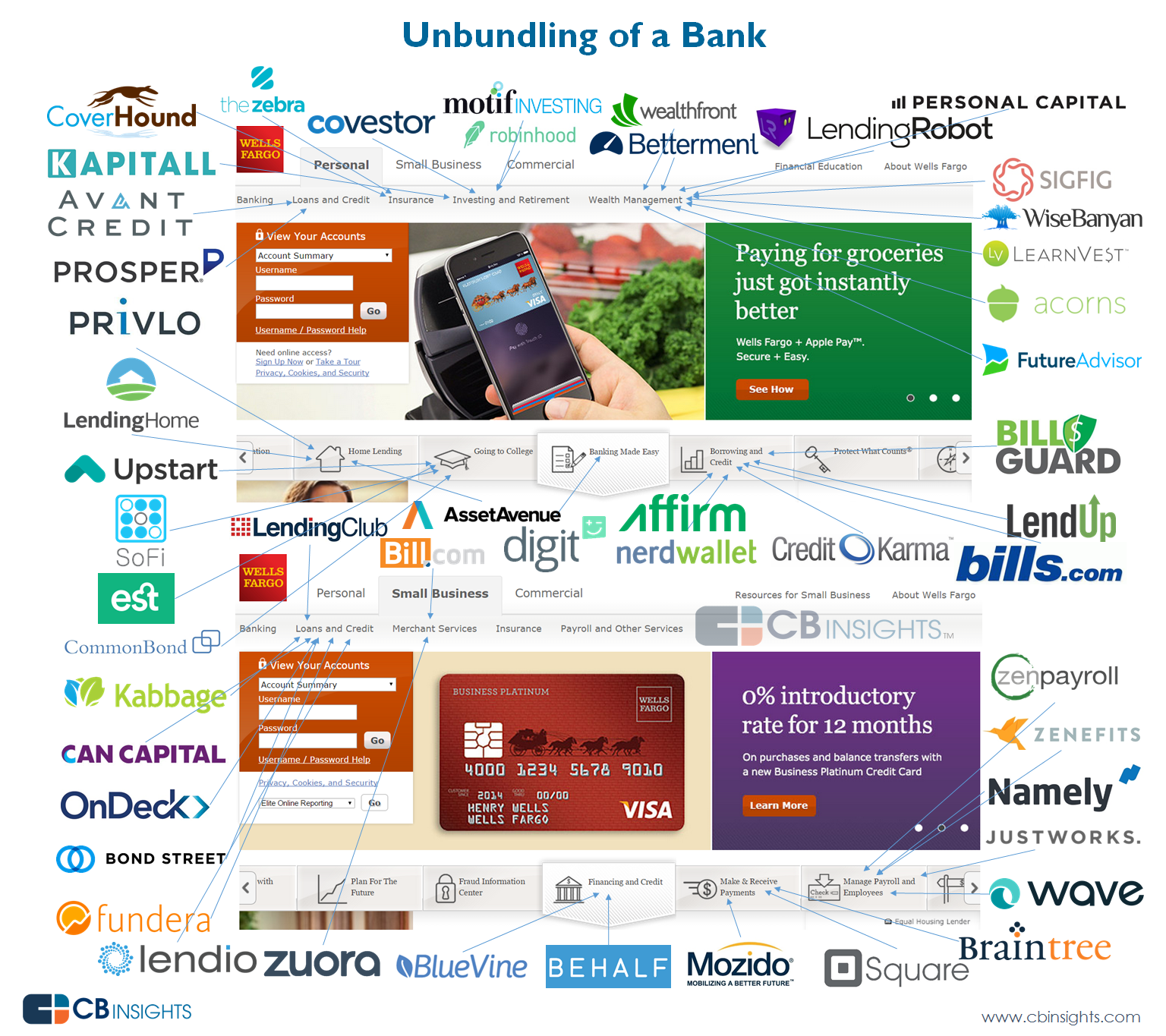 The Fintech Startups That Are Unbundling Big Banks
