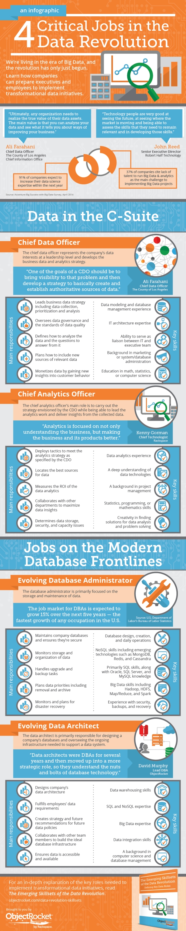 Infographic - The Emerging Skillsets of the Data Revolution