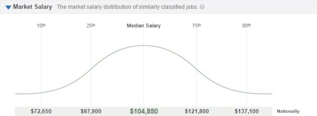 BigData_salary-level