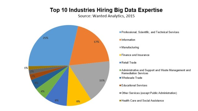 BigDataJobs_top-industries