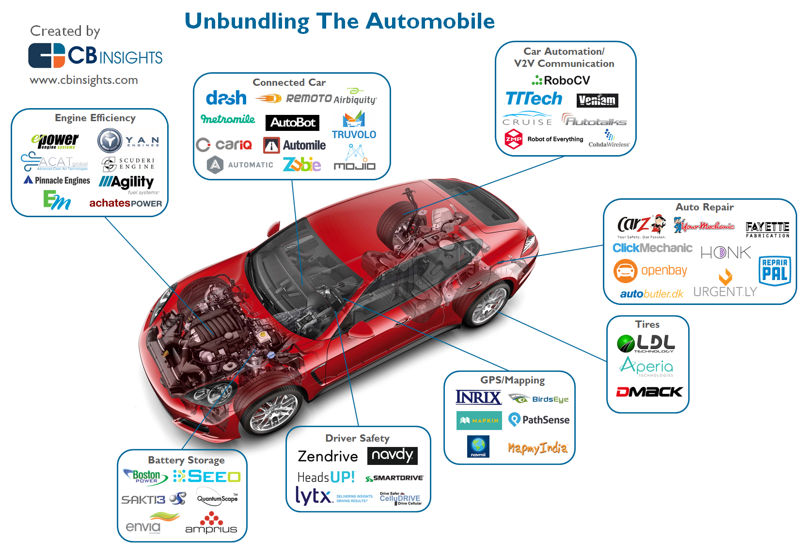 Startups Unbundling The Car And Disrupting Automobile