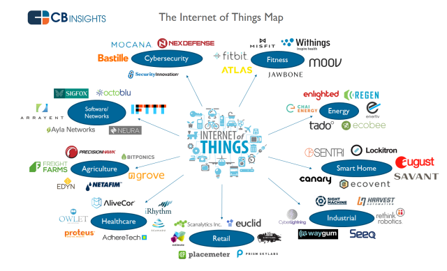 Internet Of Things Startup Landscape Infographic What