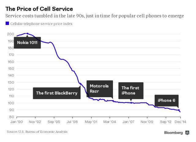 CellPhoneSerivicePrice