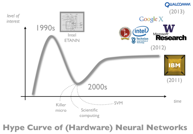 Neural_Networks_hype_curve