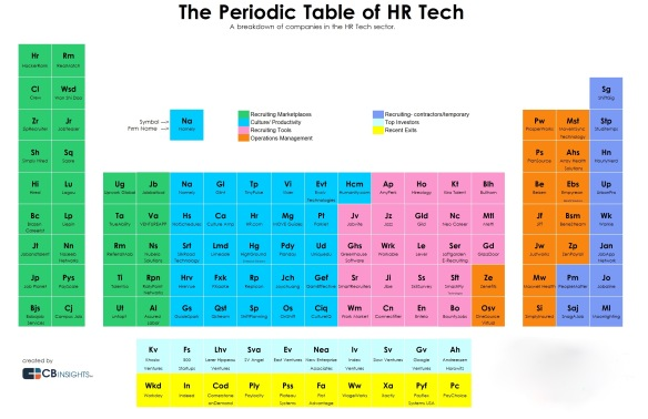 The Landscape of HR Technology: Startups and VCs