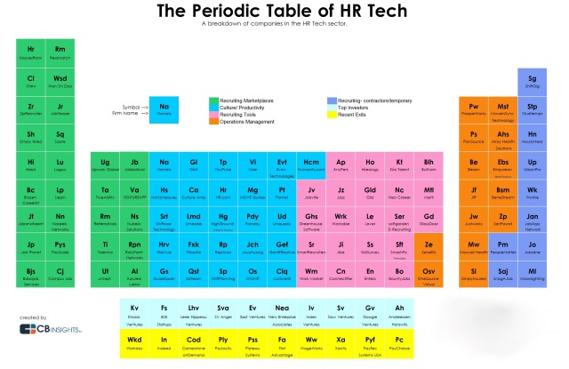CBInsights_Periodic-Table-of-HR-Tech-1