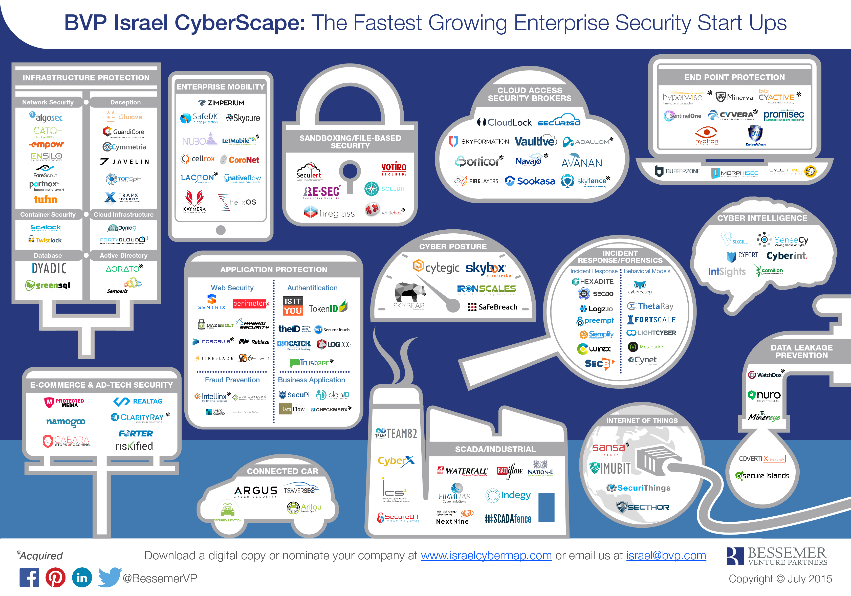 Cybersecurity Landscape Israeli Startups What S The Big