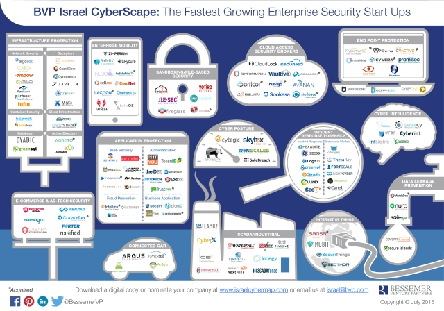 Cybersecurity Startups Map Israel