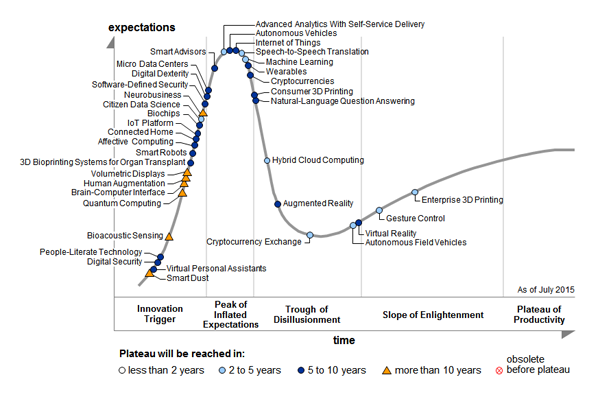 Technology Cycle For Self Driving Cars Gartner