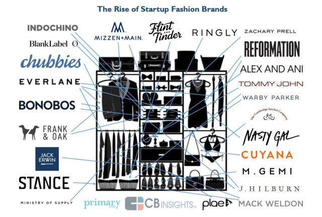 startups fashion brands