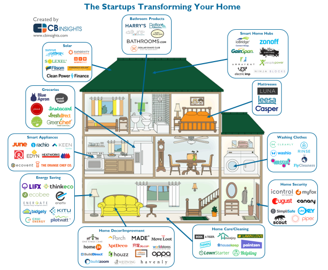Startups Transforming Your Home What S The Big Data