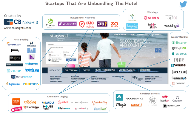 CBInsights_Unbundling-the-Hotel1