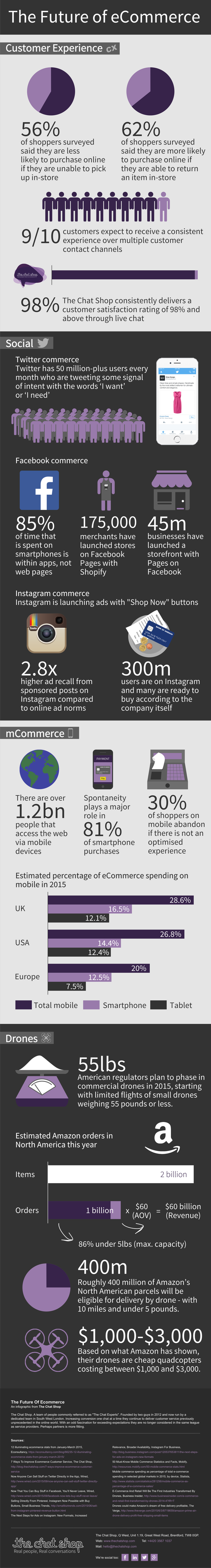 ecommerce_future_infographic
