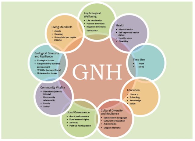 differences between gross domestic product and gross national happiness Bhutan is a small himalayan country with fewer than one million inhabitants, and  it uses gross national happiness (gnh) rather than gross domestic product.