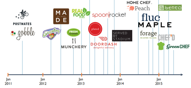 CBinsights_food-delivery