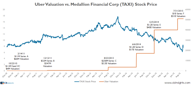CBInsights_uber-vs-TAXI-valuation-chart