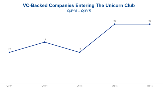 CBInsights_Unicorns_Q3