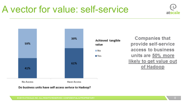 Hadoop_Self-Service