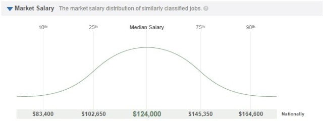 $124,000: Median salary for professionals with big data