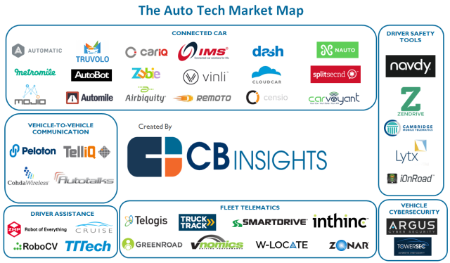 41 Tech Startups Disrupting The Car Industry What S The