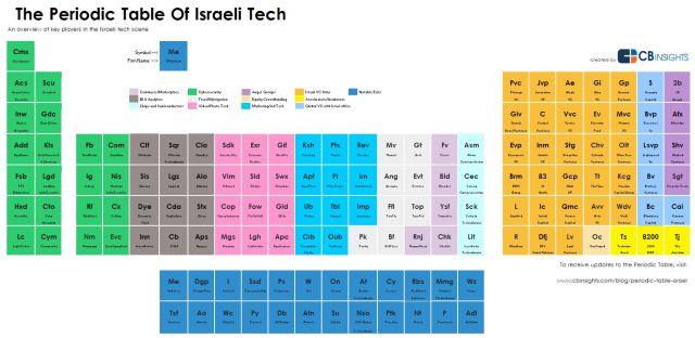 CBInsights_israel_table