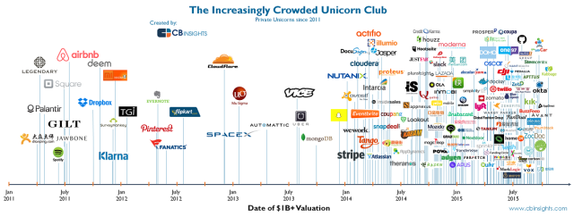 The Startup Unicorn Explosion (Infographic) | What's The Big