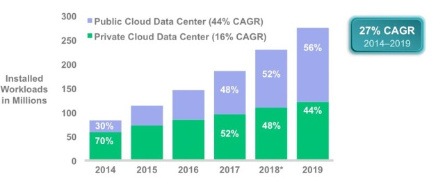 Source: Cisco Global Cloud Index, 2014–2019
