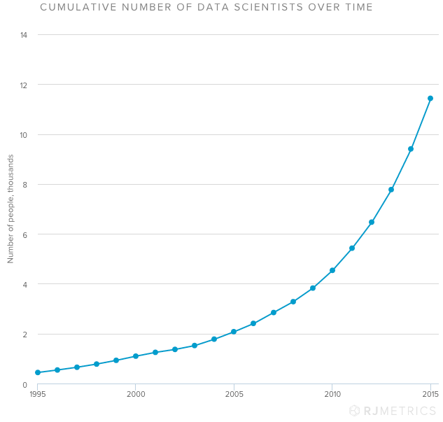 Cumulative Number of Data Scientists Over Time_RJMetrics