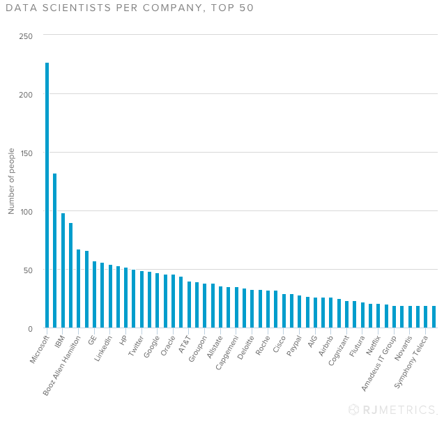 Data Scientists Per Company_RJMetrics