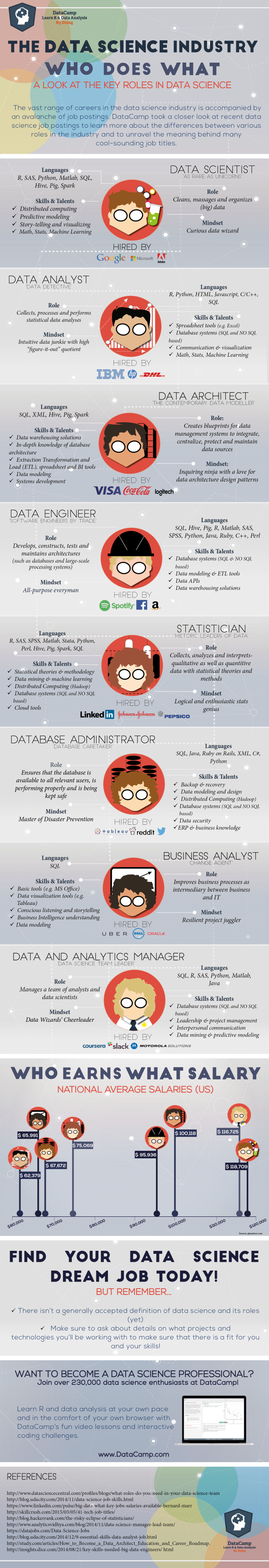 DataScientists_roles