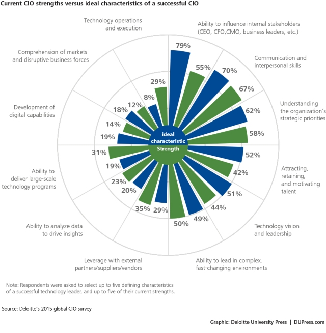 Figure 3 Deloitte CIO survey (1)