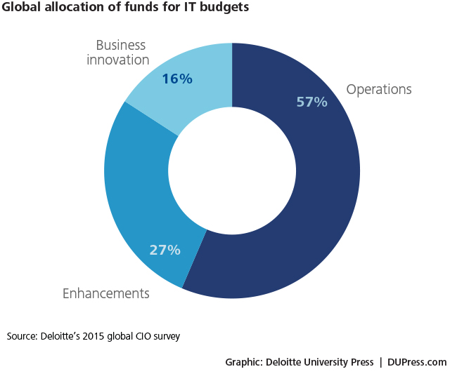 Figure 7 Deloitte CIO survey
