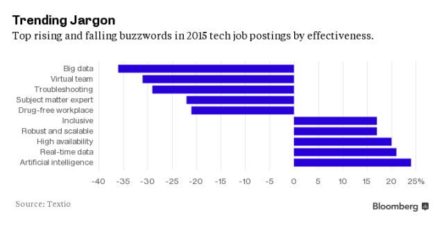 JobsTrendingBuzzwords