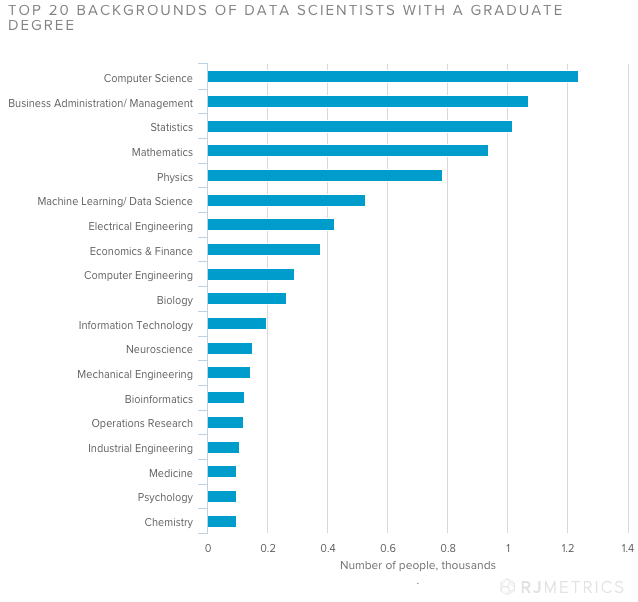 Top 20 Backgrounds of Data Scientists with a Graduate Degree_RJMetrics