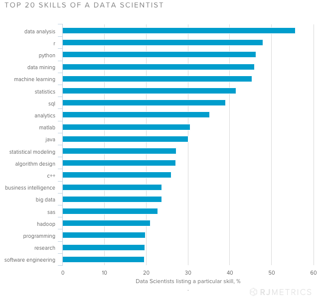 Top 20 Skills of A Data Scientist_RJMetrics