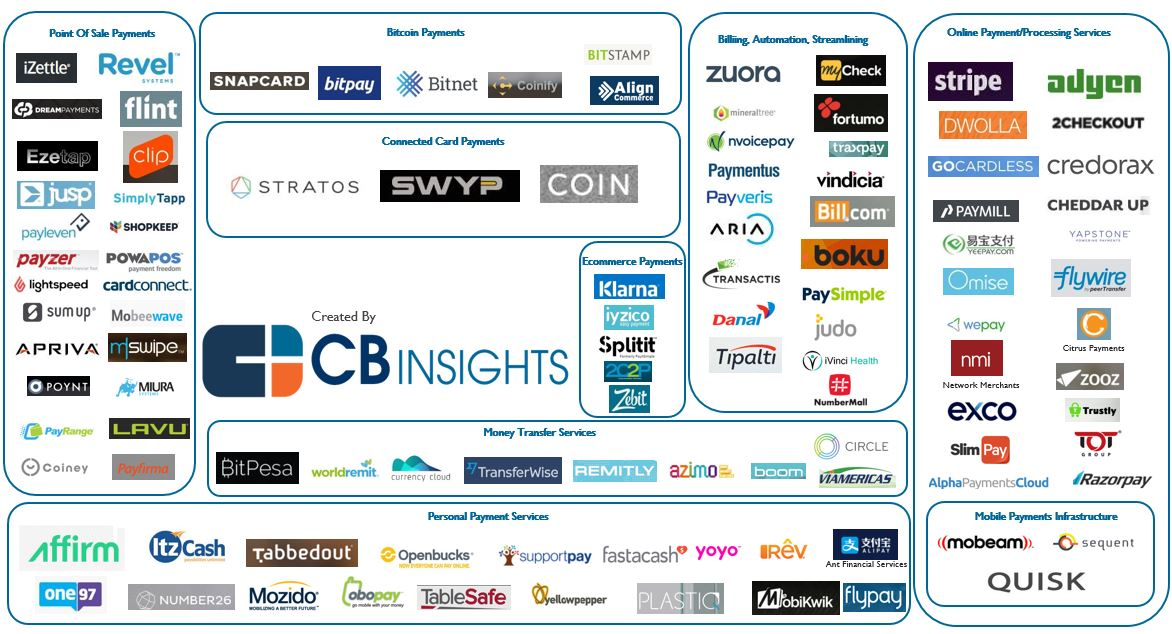 The Digital Payments Market Landscape What S The Big Data