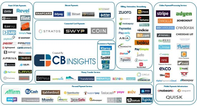 CBInsights Digital Payments